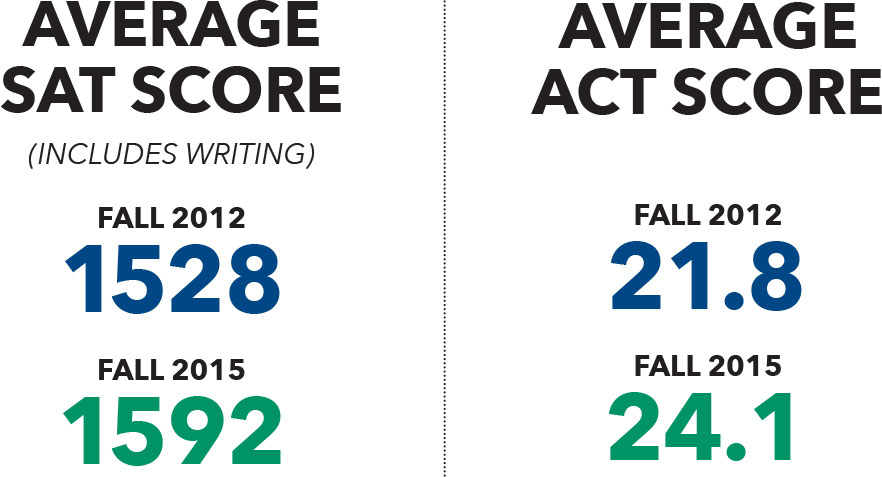 FGCU average SAT Score