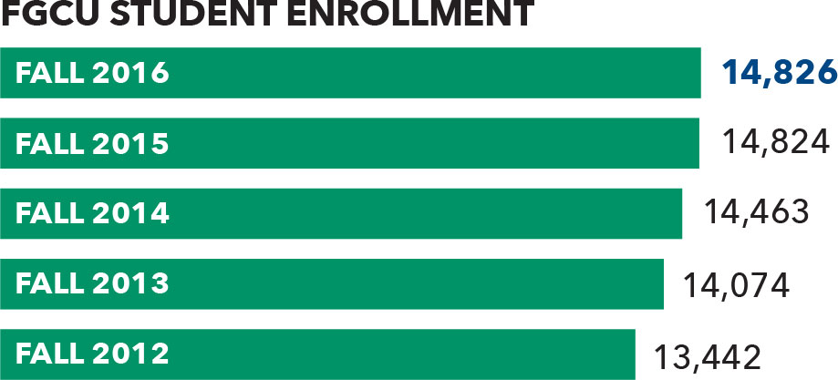 FGCU Student Enrollment