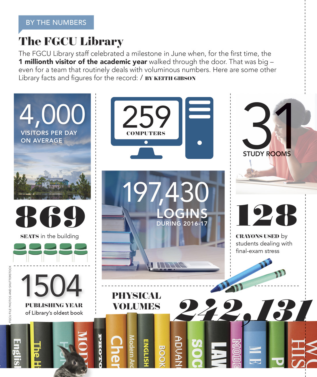 FGCU Library - By the Numbers