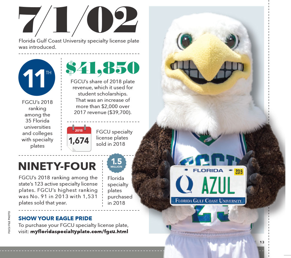 Graphic of FGCU licence plate stats. Tag introduction was 7/1/02, $41,850 was FGCU's ahre of plate sales.