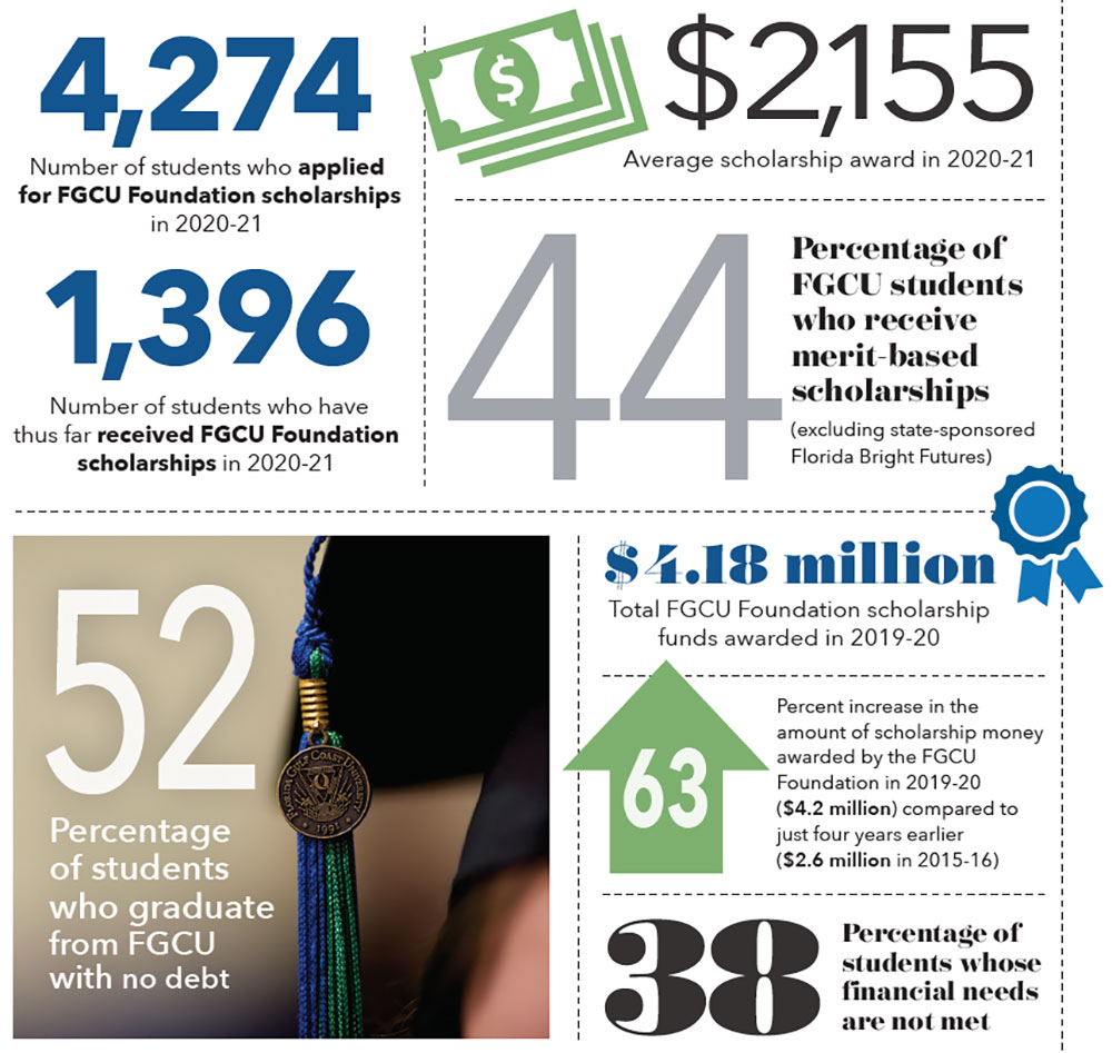 Graphic of FGCU's By the Numbers