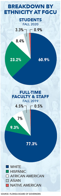Florida Board of Governors - graphs of faculty