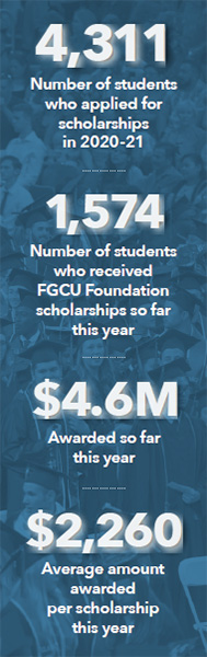 FGCU donations help support innovative, meaningful research for students and faculty.